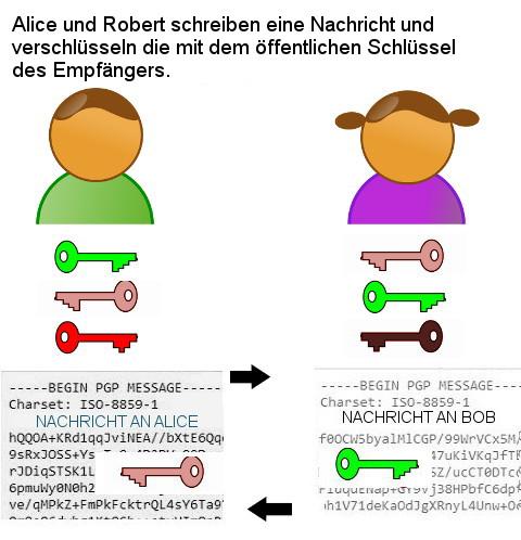 Alice und Robert 1